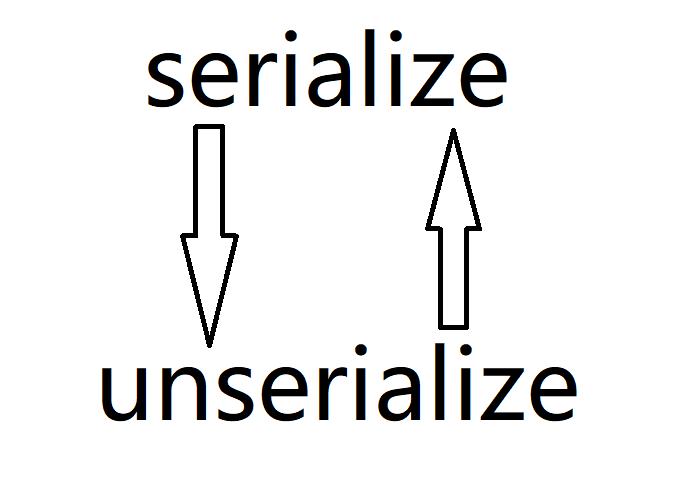 反序列化的入门探索
